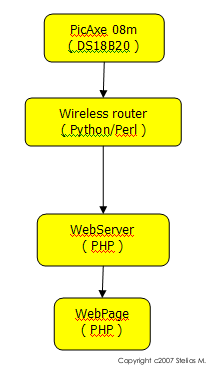 [ Homemonitor Block Diagram ]